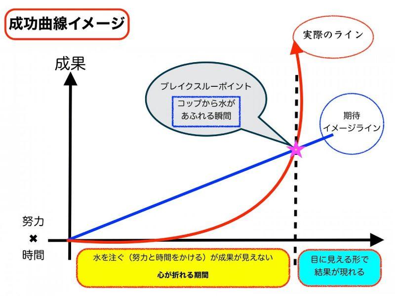 成功曲線を知る意味