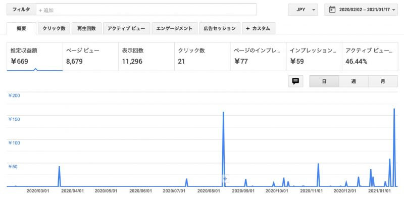 Google アドセンスの結果